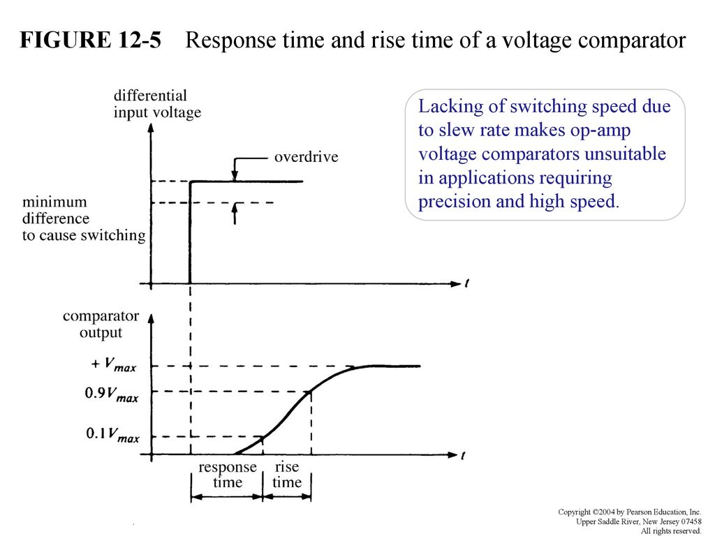 Wave Generation And Shaping Ppt Download Voltage Comparator Circuits Schematic Figure 12 5 Response Time Rise Of A