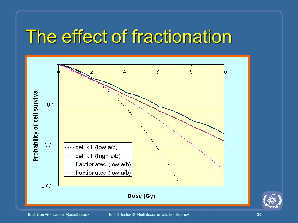 The effect of fractionation