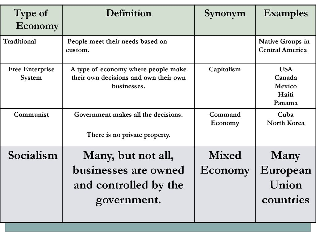 types of economies elaborate i'm communism i'm communism. - ppt download