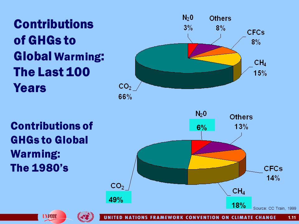 Contributions of GHGs to Global Warming: The Last 100 Years