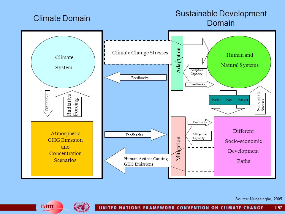 Sustainable Development Domain Climate Domain