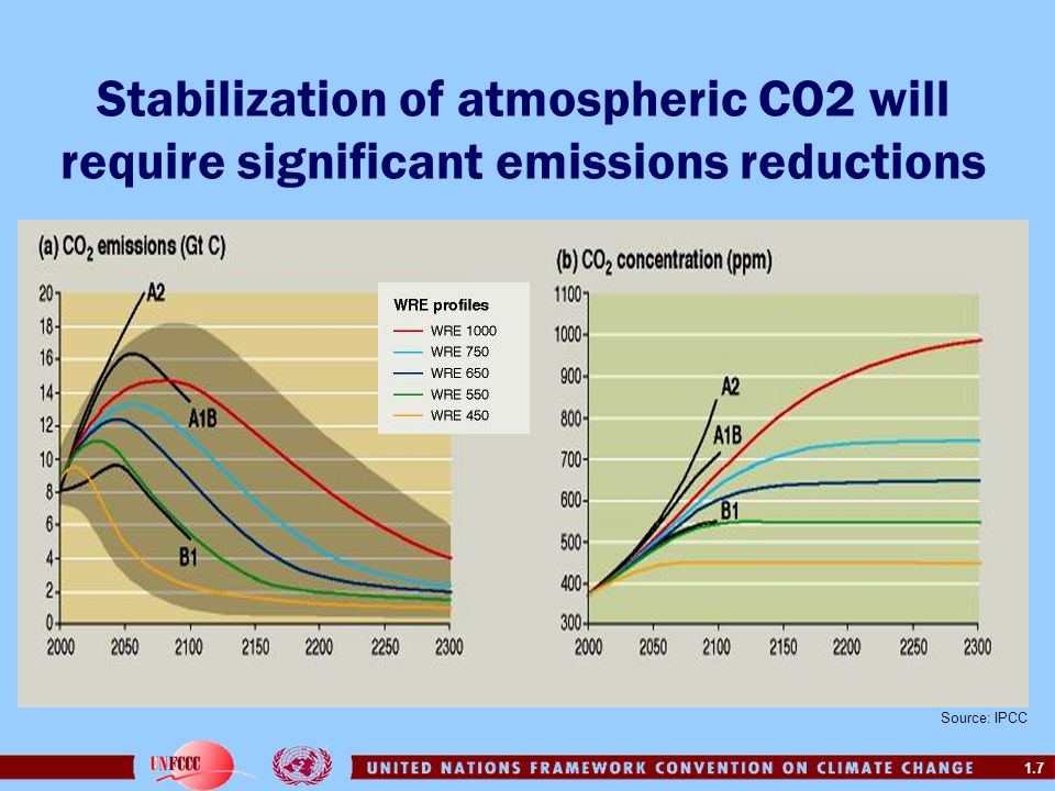 Stabilization of atmospheric CO2 will require significant emissions reductions