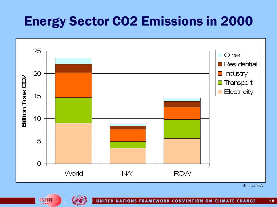 Energy Sector CO2 Emissions in 2000