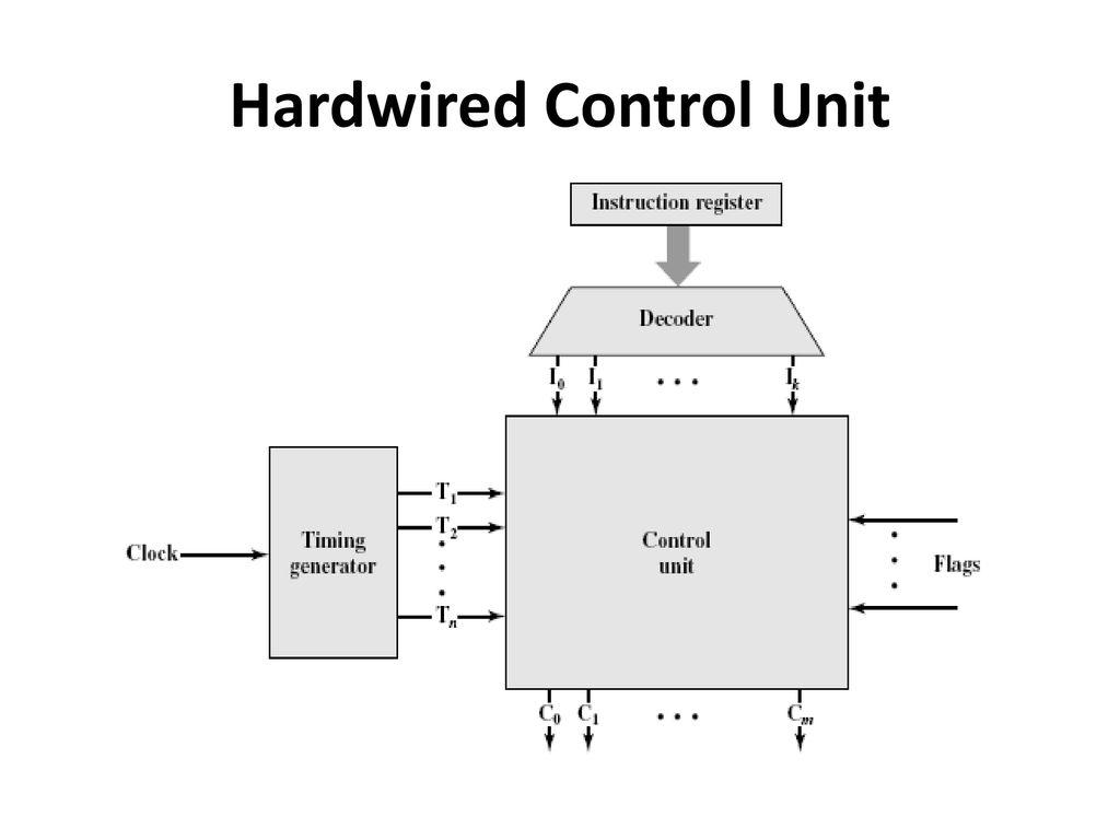 10 Hardwired Control Unit