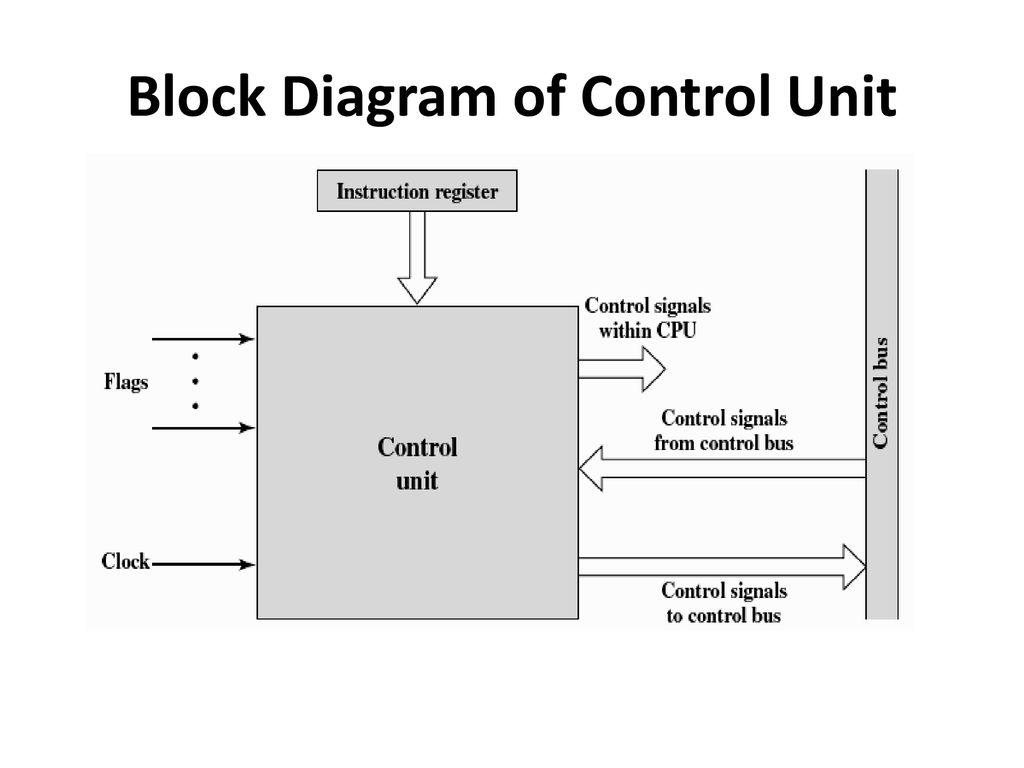 2 Block Diagram of Control Unit