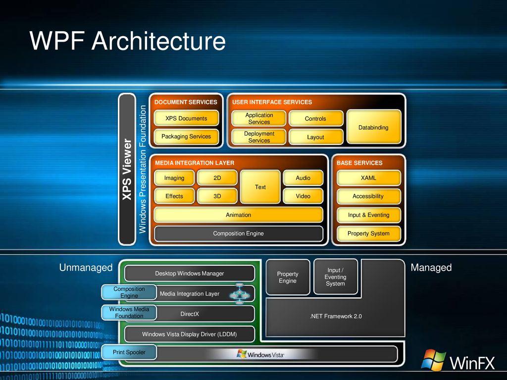 Programming Windows Presentation Foundation (XAML) - ppt download