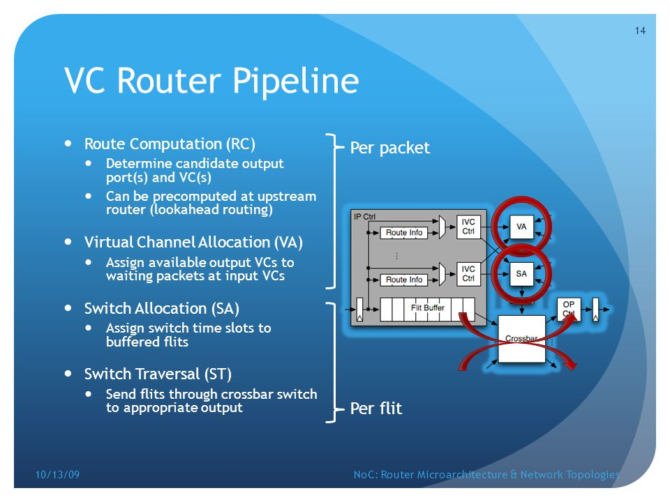 VC Router Pipeline Per packet Per flit Route Computation (RC)