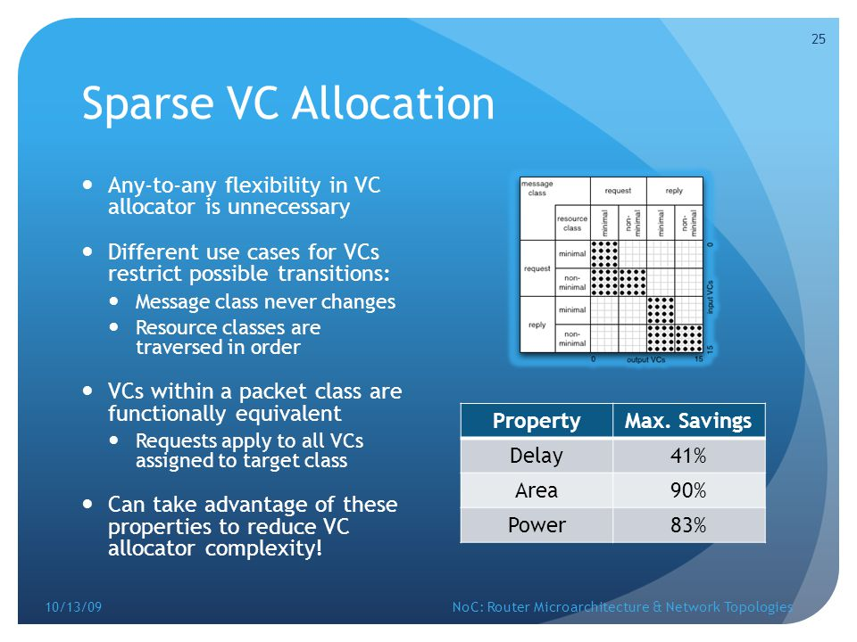 Sparse VC Allocation Any-to-any flexibility in VC allocator is unnecessary. Different use cases for VCs restrict possible transitions: