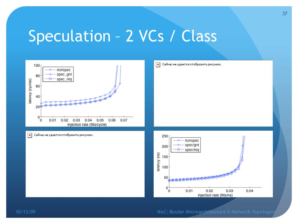 Speculation – 2 VCs / Class