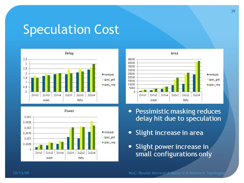 Speculation Cost Pessimistic masking reduces delay hit due to speculation. Slight increase in area.