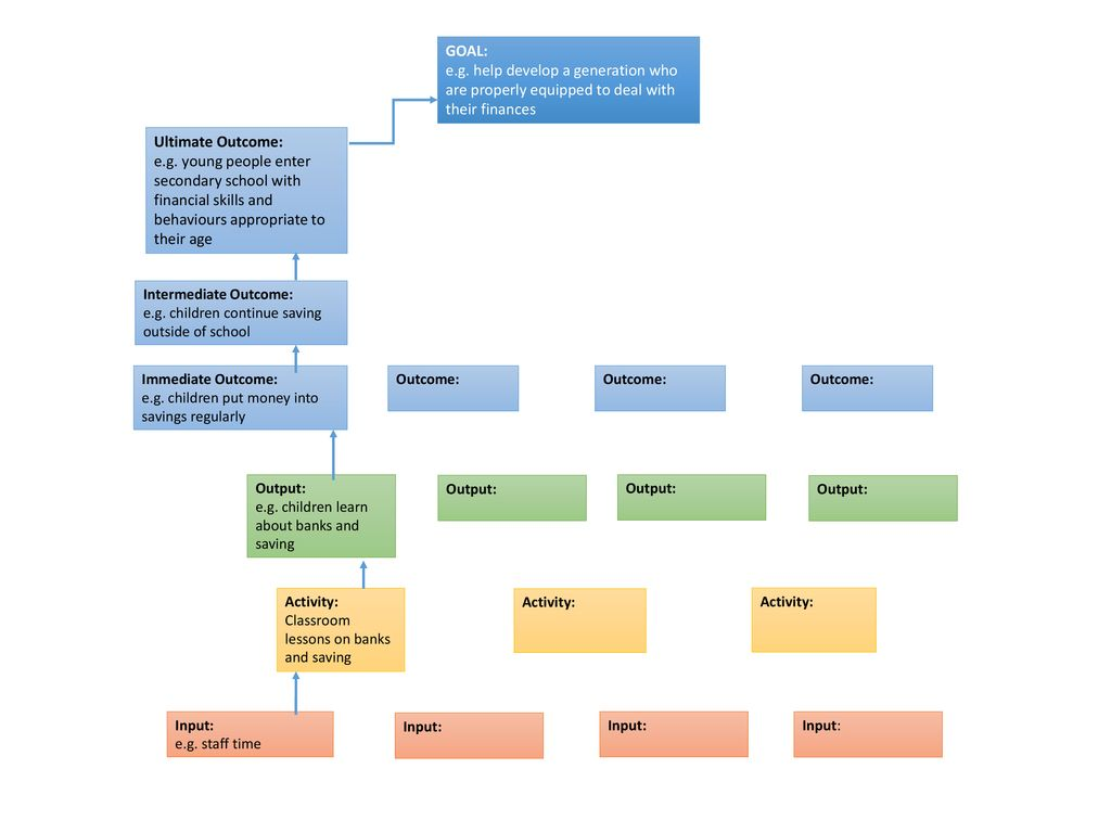 Theory Of Change Template Ppt Download