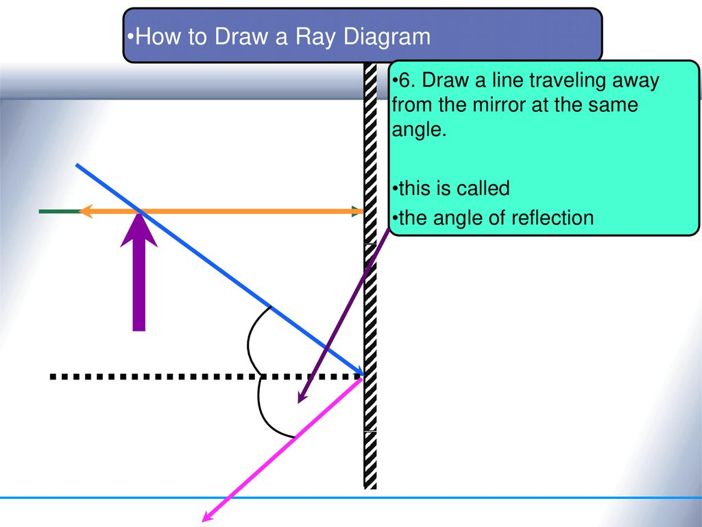 Reflection and linear optics ppt download how to draw a ray diagram ccuart Images