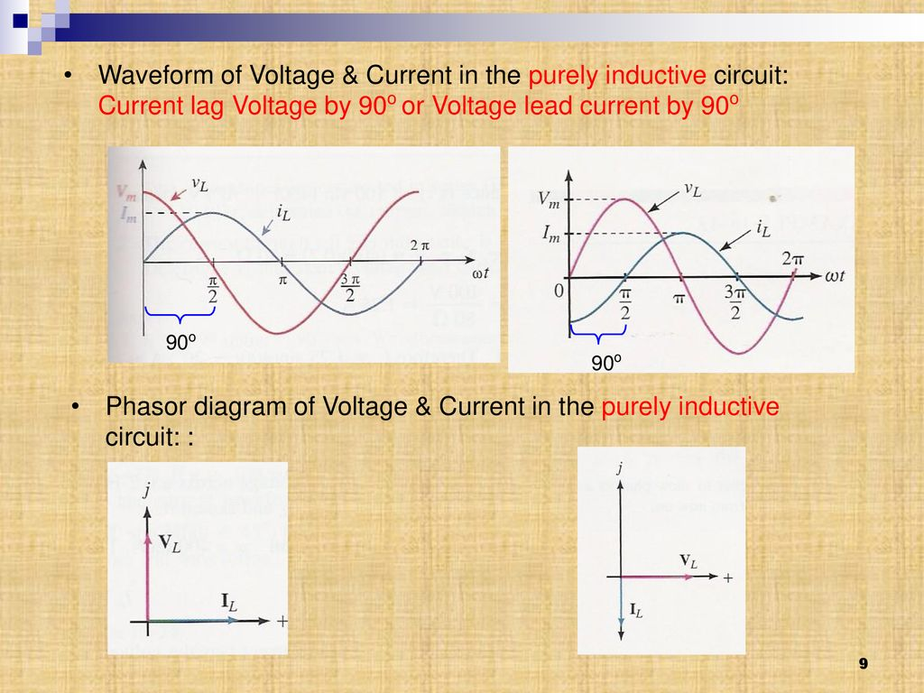 Chapter 2 Single Phase Circuits Ppt Download Lead Lag Wiring Diagram Phasor Of Voltage Current In The Purely Inductive Circuit