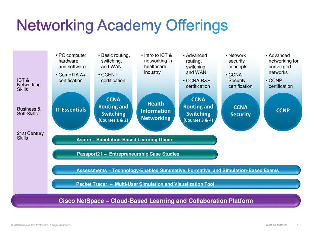 cisco aspire networking academy edition download