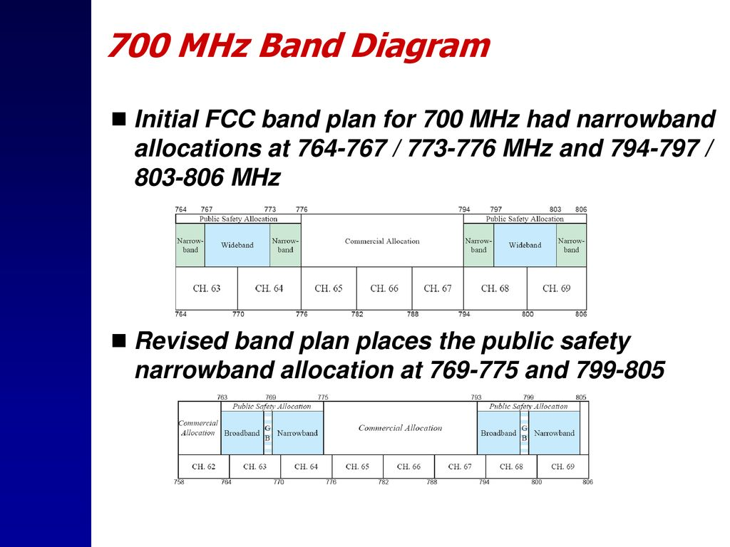 2 700 MHz Band Diagram Initial FCC