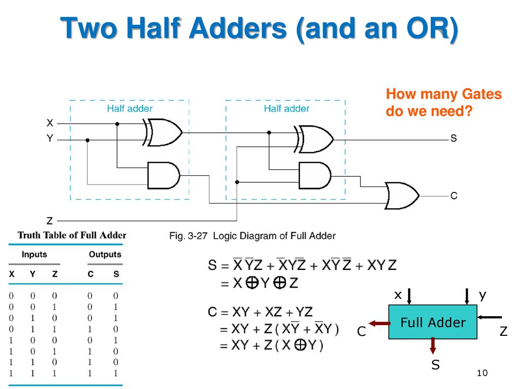 Eng6530 Reconfigurable Computing Systems Ppt Download Logic Diagram Of Full Adder Two Half Adders And An Or