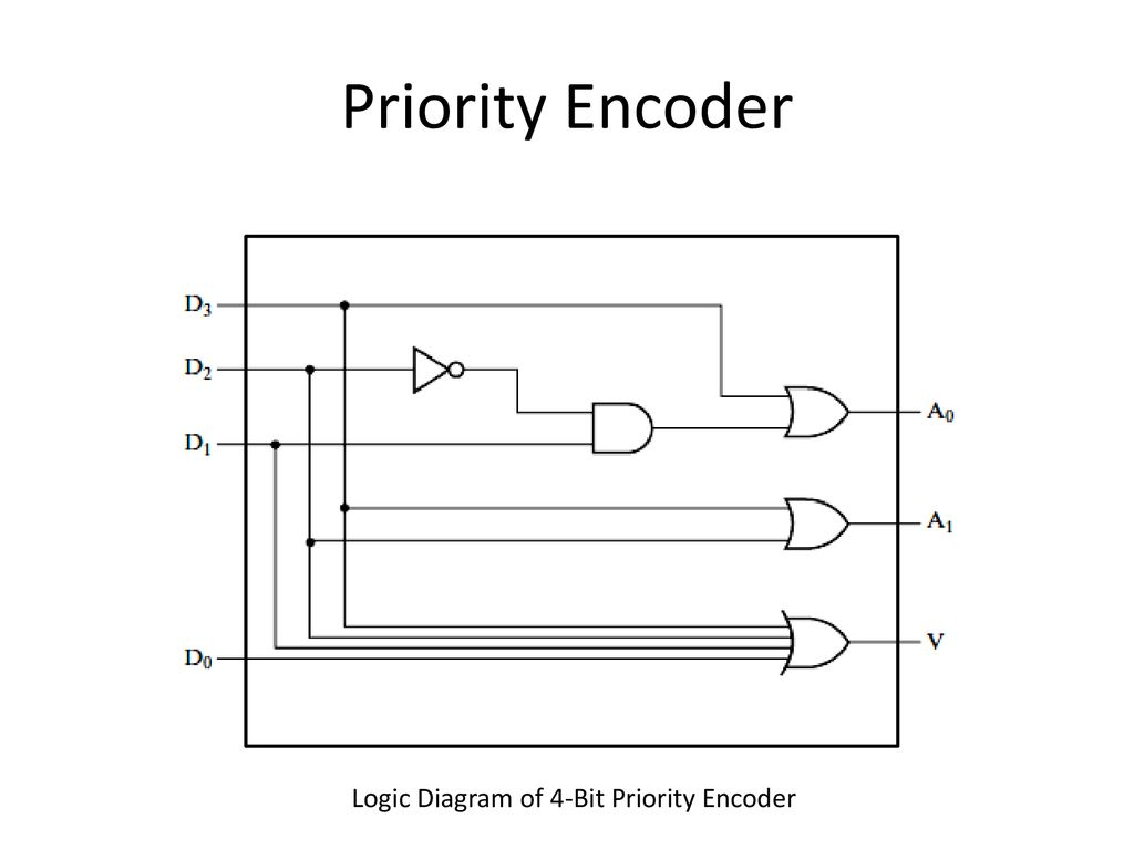 Reference Chapter 3 Moris Mano 4th Edition Ppt Download Logic Diagram Encoder 39 Priority Of 4 Bit