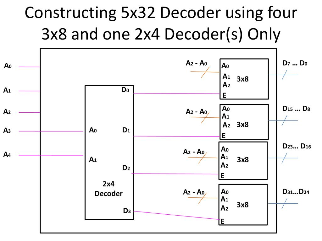 Reference Chapter 3 Moris Mano 4th Edition Ppt Download Logic Diagram 2x4 Decoder Constructing 5x32 Using Four 3x8 And One Decoders Only