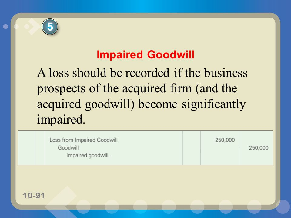 Fixed Assets And Intangible Assets Ppt Download