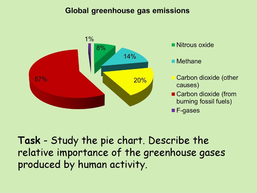 Climate Change Human Factors Ppt Download