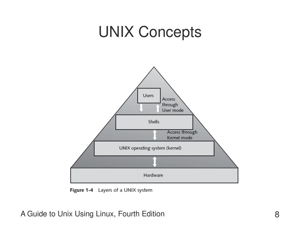 8 UNIX Concepts A Guide to Unix Using Linux, Fourth Edition