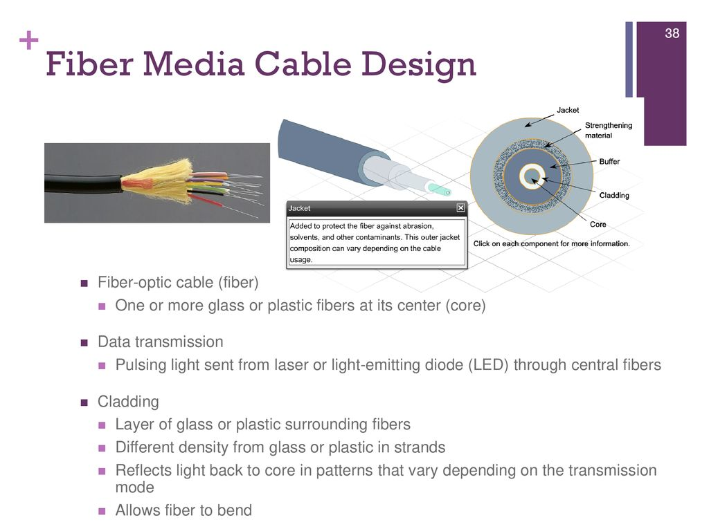 Ct1403 Lecture1transmission Media Ppt Download Diagram For Fiber Optic Converter Further Cable Design