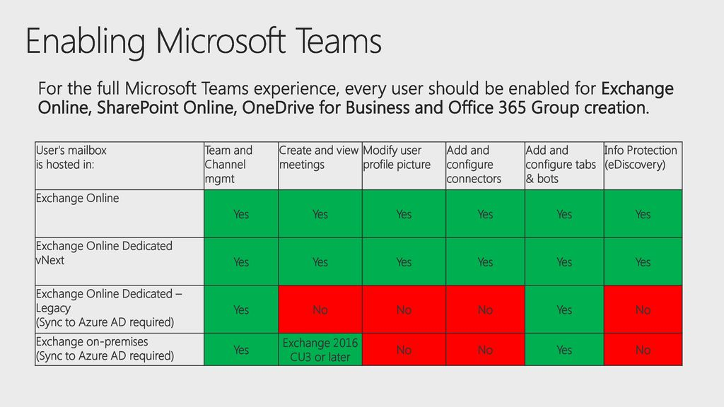 9/13/ :42 PM An overview of Microsoft Teams architecture