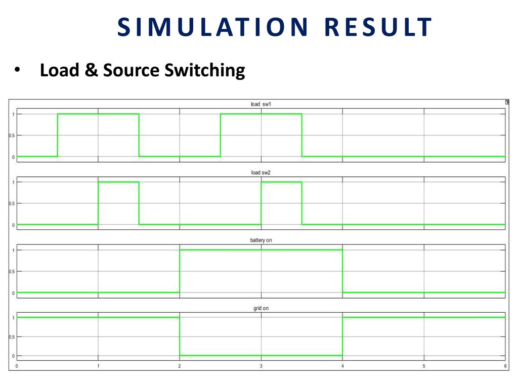 Analysis On Grid Connected Pv System Ppt Download Igbt Switchingjpg 16 Load Source Switching