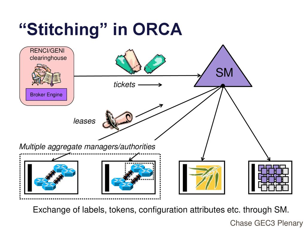 Stitching: the ORCA View - ppt download