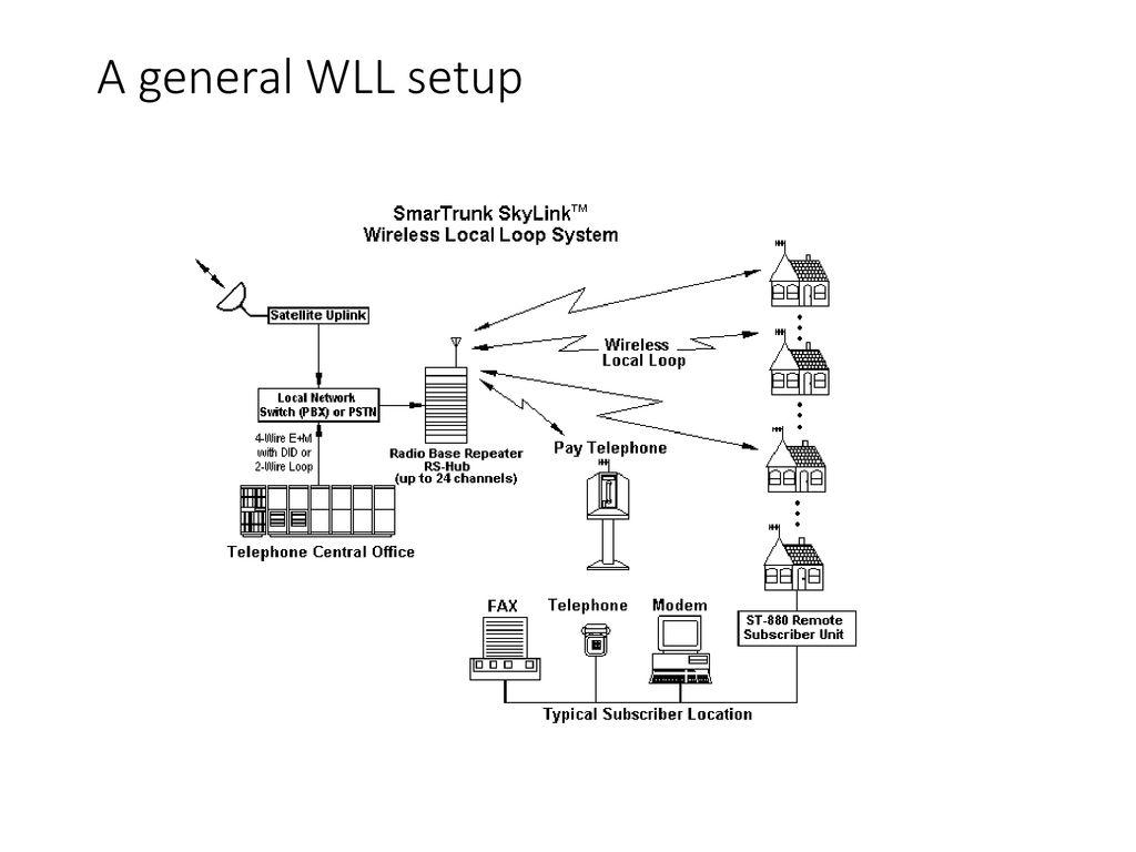 3 A general WLL setup