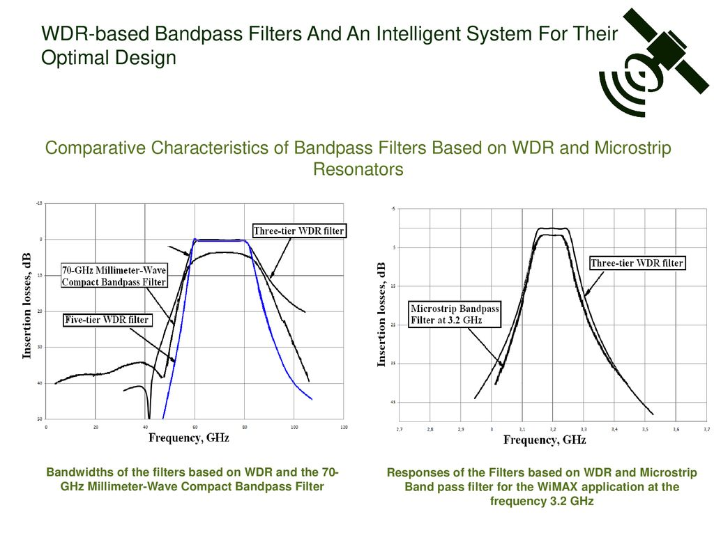 Wdr Based Bandpass Filters Ppt Download Band Pass And An Intelligent System For Their Optimal Design