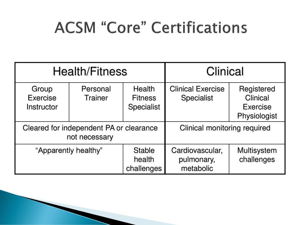 Is There A Future For The Degreed Exercise Professional Ppt Download