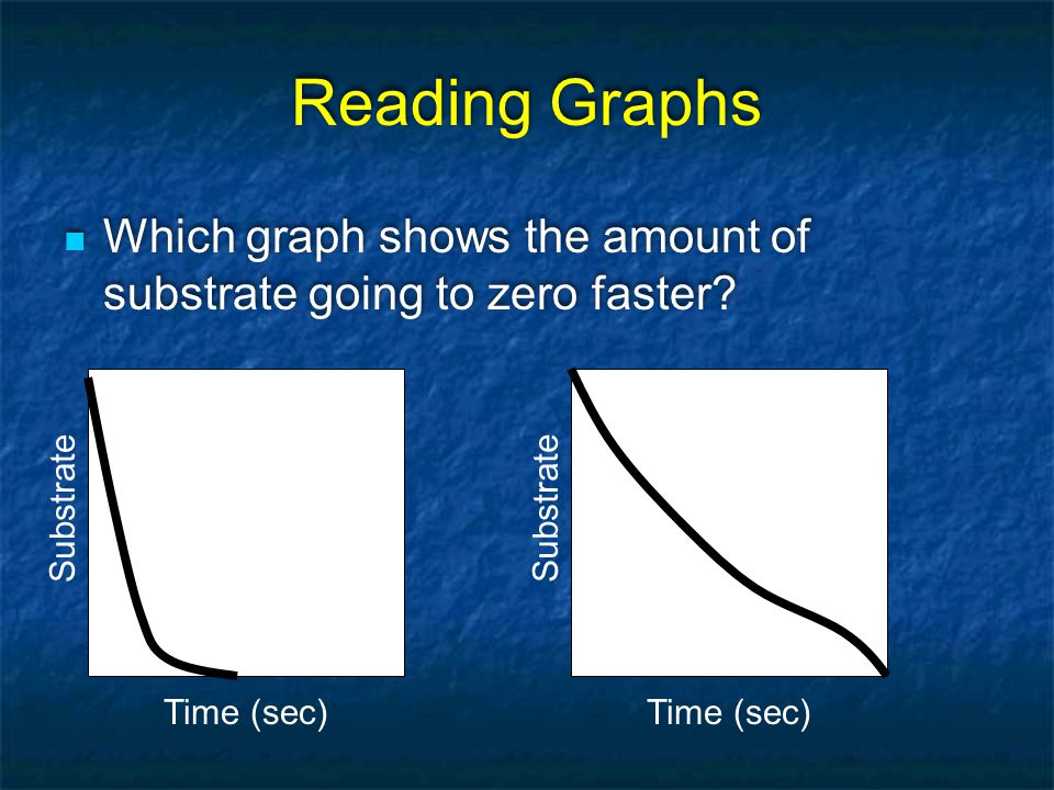 Reading Graphs Which graph shows the amount of substrate going to zero faster Substrate. Substrate.