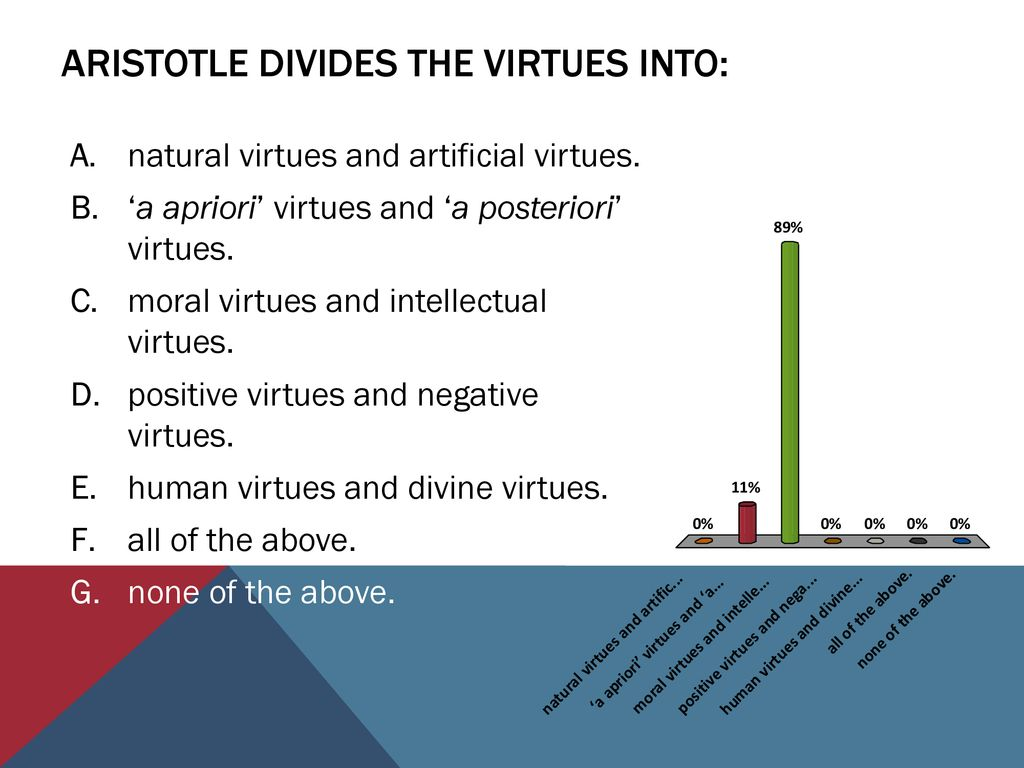 Natural virtues