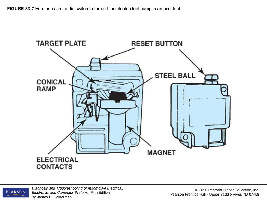 Figure 33 1 A Typical Fuel Tank Installation Ppt Download Electrical Pump 7 Ford Uses An Inertia Switch To Turn Off The Electric In Accident