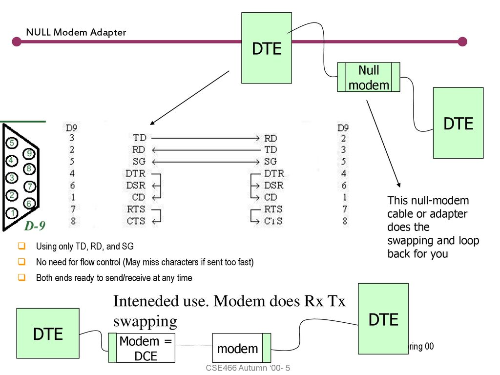Serial Communication Rs 232 Ieee Standard Ppt Download Null Modem Cable Wiring Diagram Does Rx Tx Swapping Dte