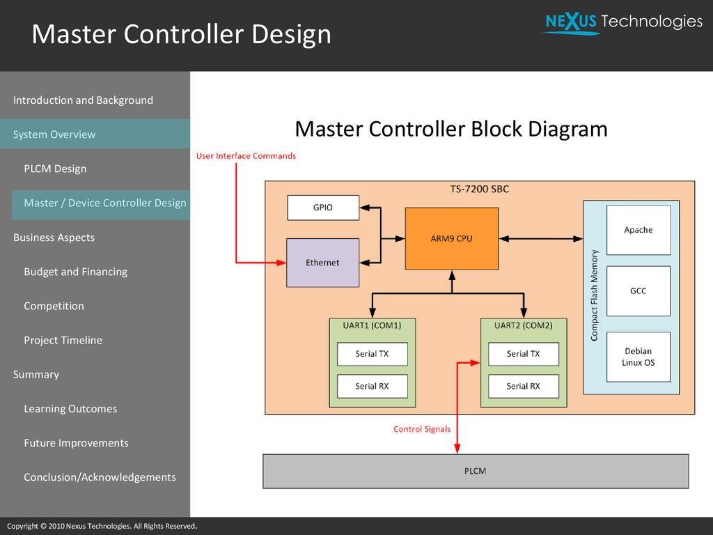 Power Line Communication System For Home Automation Ppt Download Nexus 7 Block Diagram Master Controller