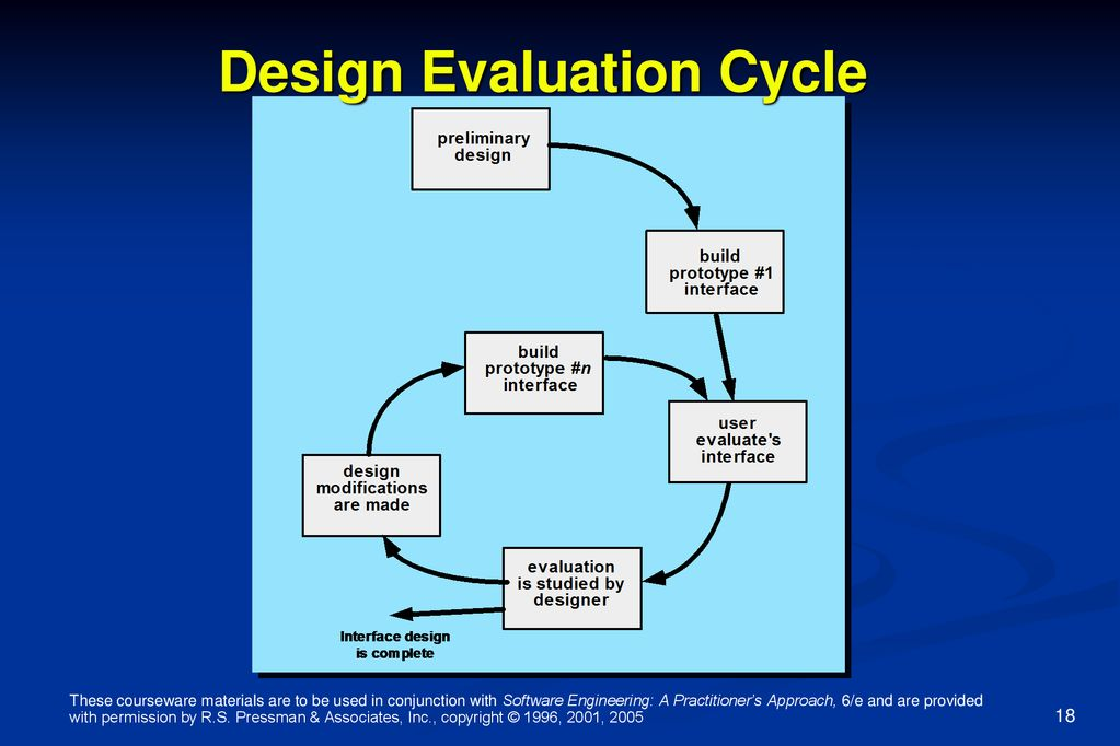 Software Engineering A Practitioner S Approach 6 E Chapter 12 User Interface Design Copyright C 1996 2001 2005 R S Pressman Associates Inc Ppt Download