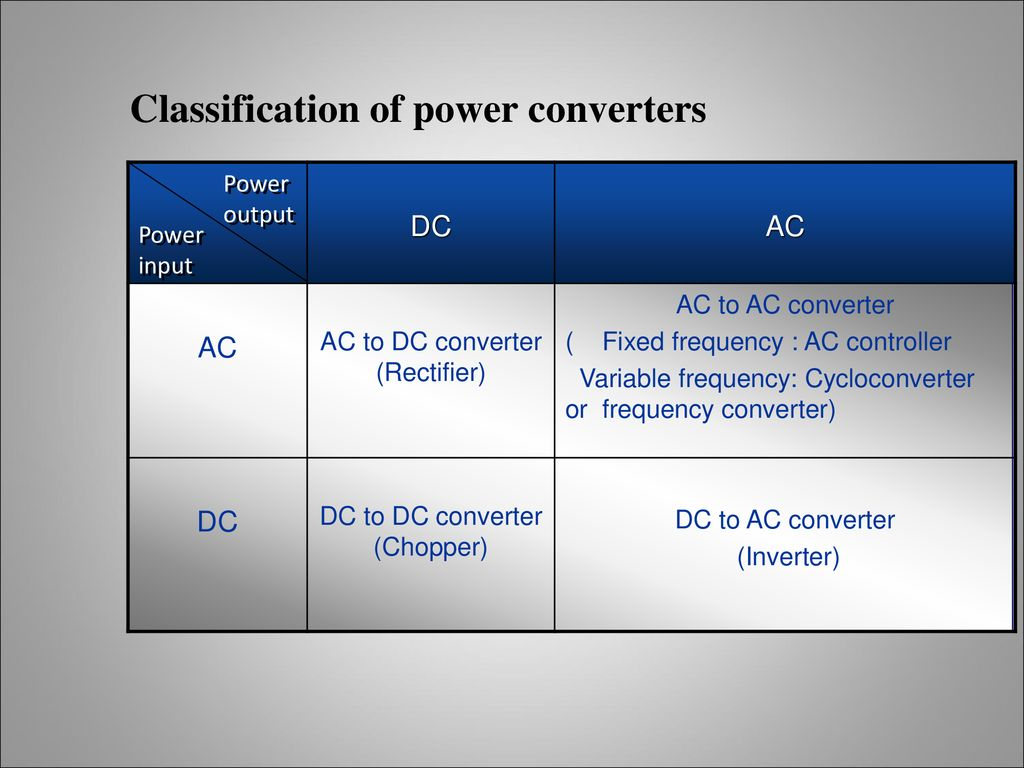 INTRODUCTION TO POWER ELECTRONICS - ppt download