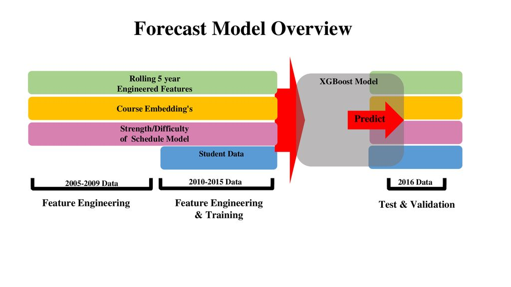 Using Machine Learning to Forecast Student Outcomes - ppt