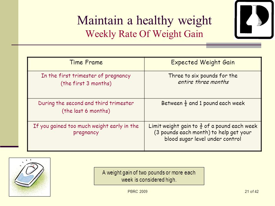 Maintain a healthy weight Weekly Rate Of Weight Gain