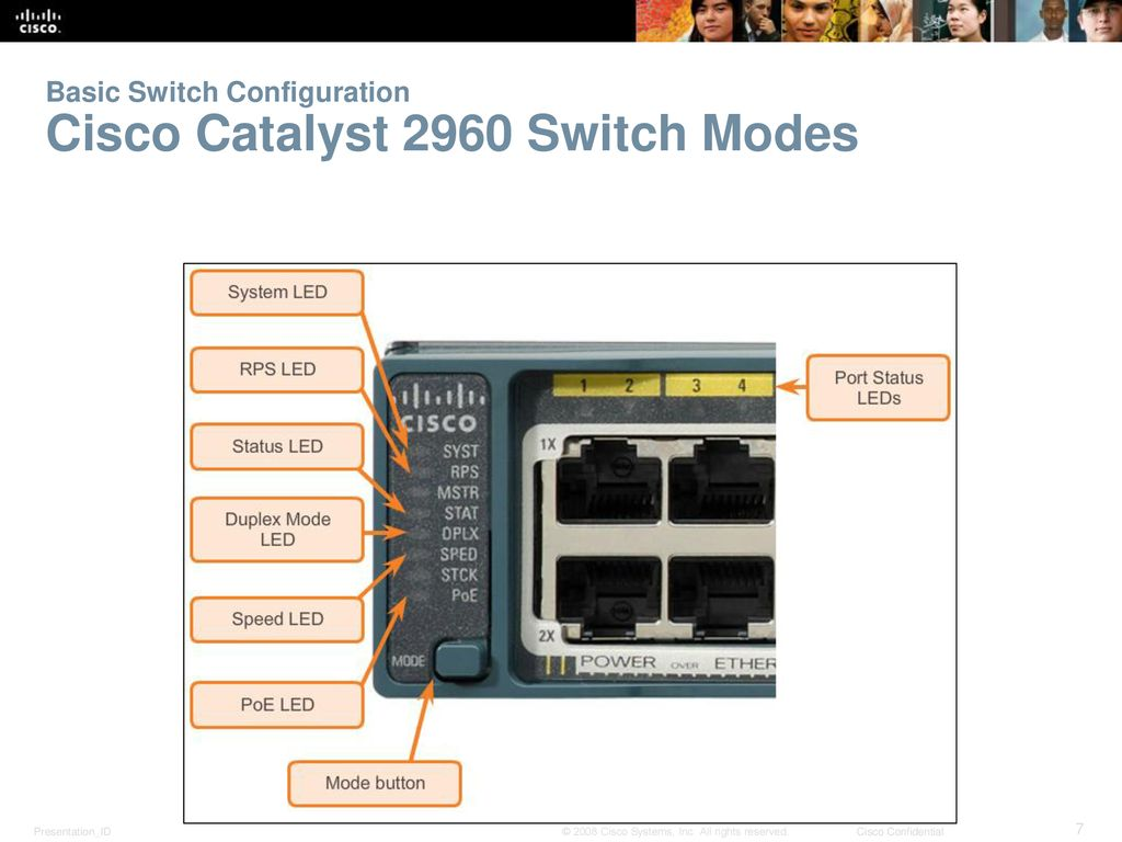Cisco 2960 Switch Configuration Commands Step By Step