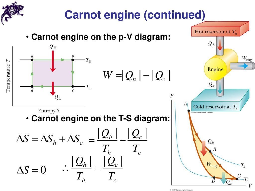 Entropy And The Second Law Of Thermodynamics Ppt Download Engine Pv Diagram Carnot Continued
