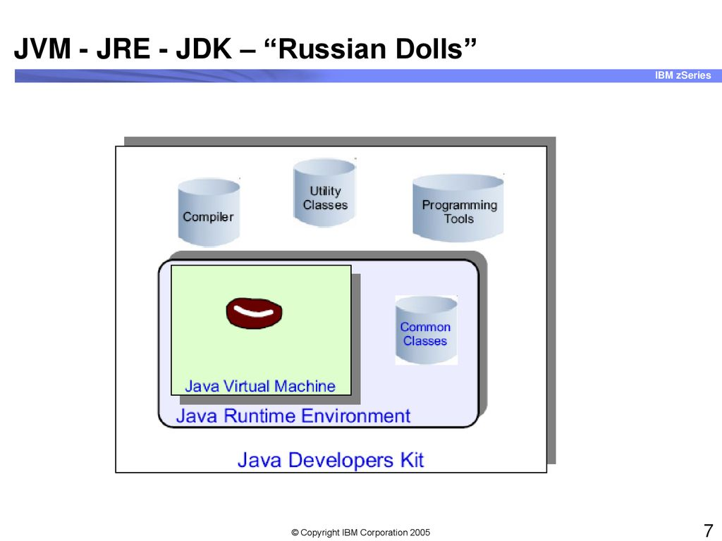 Java on z/OS  - ppt download