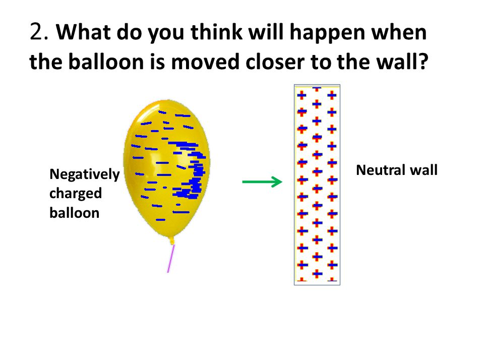 2. What do you think will happen when the balloon is moved closer to the wall