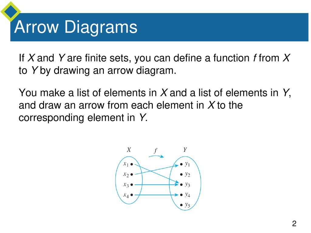 Functions Defined On General Sets Ppt Download