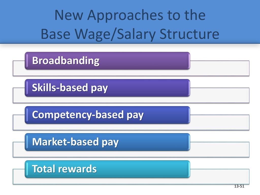Base Wage and Salary Systems - ppt download