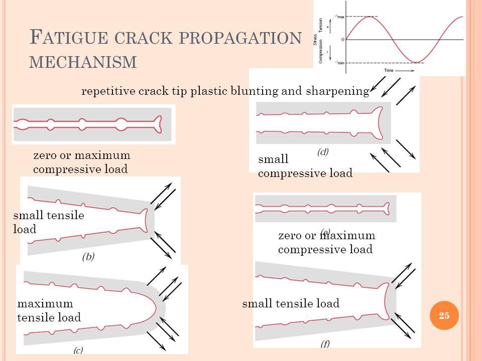 fatigue crack propagation speed