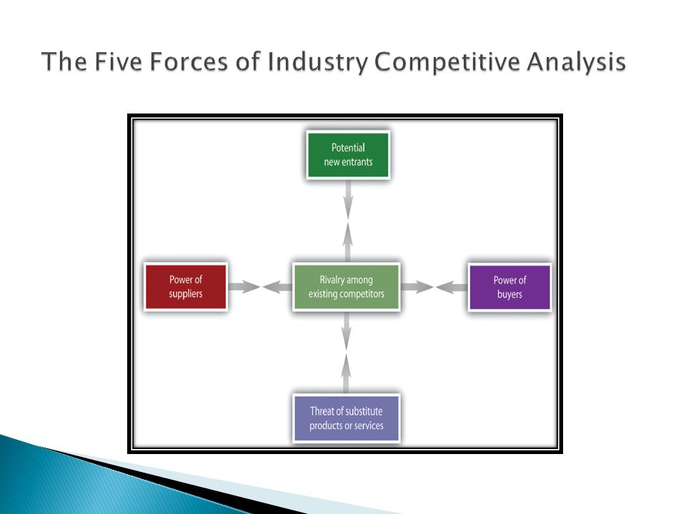 The Five Forces of Industry Competitive Analysis