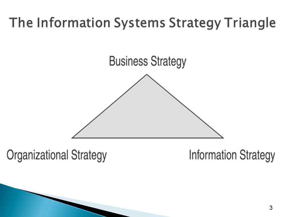 The Information Systems Strategy Triangle